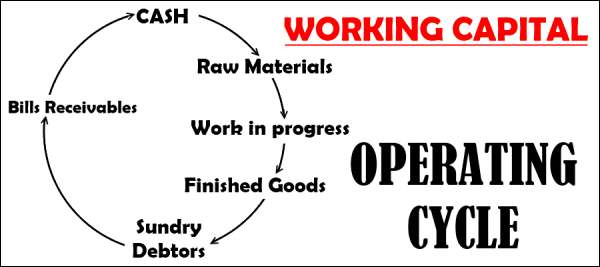 working-capital-operating-cycle