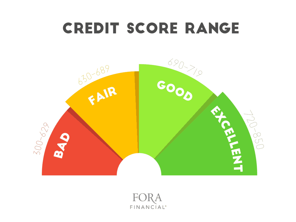 Credit Score Range Graphic Fora Financial