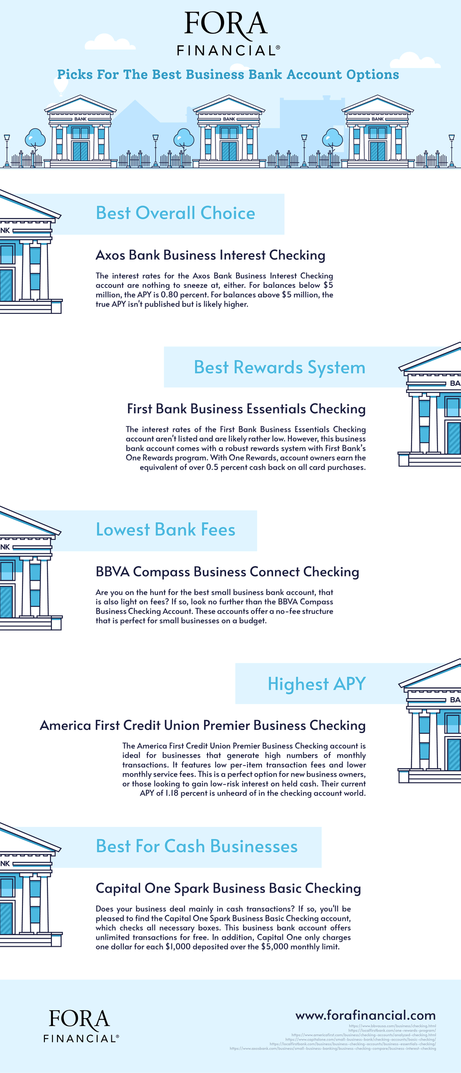 Best Bank Options Infographic